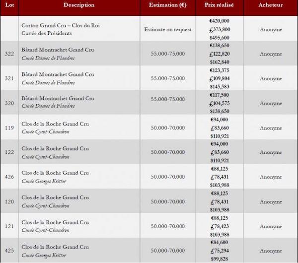 2017年度伯恩慈济拍卖会取得了1350万欧元总成交额