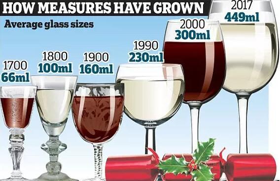 为了让酒更好卖,这样东西竟被增大了7倍