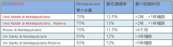 陈成懿:细读Montepulciano蒙特布齐安诺