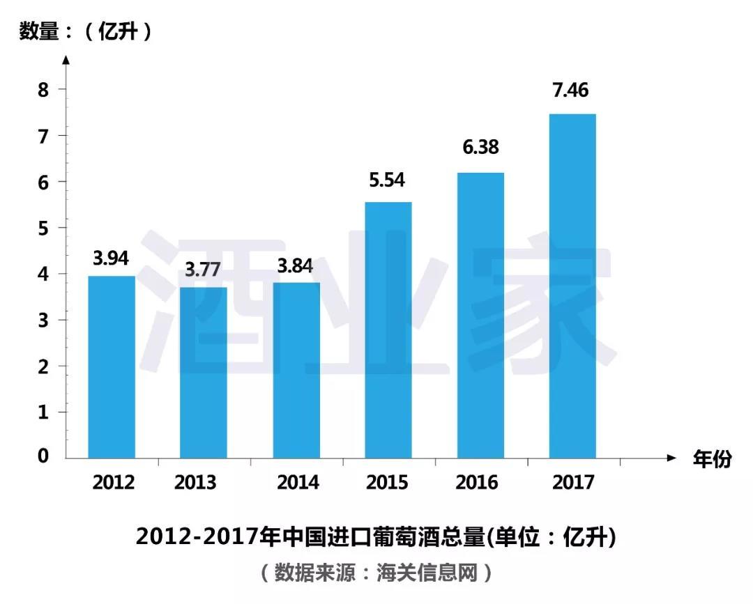 2017年中国进口葡萄酒大数据新鲜出炉