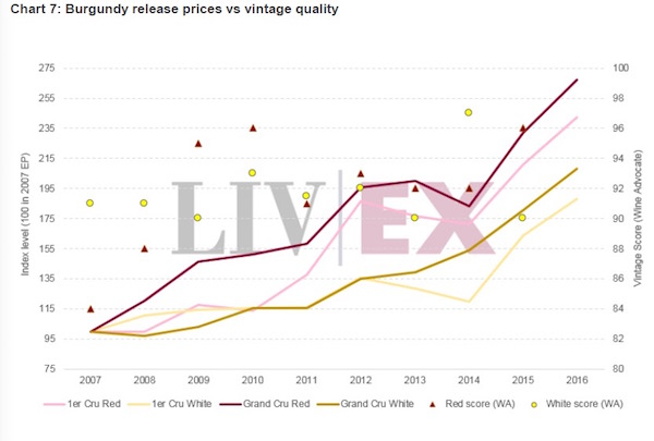 勃艮第佳酿的价格一路上涨