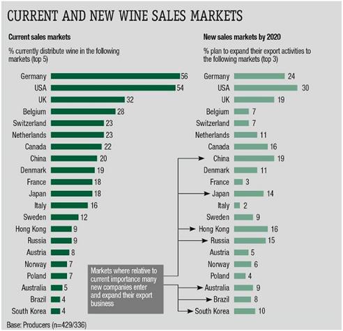全球葡萄酒行业市场调查新鲜出炉