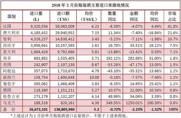 2018年1-2月进口酒数据新鲜出炉