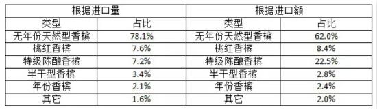 2017年中国香槟进口量和进口额共同增长