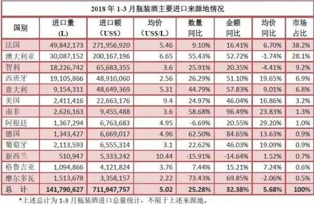 2018年Q1中国进口葡萄酒数据丨澳大利亚葡萄酒对中国市场出口额增长了51%
