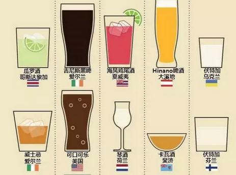 世界各地的人都喜欢喝什么酒,你知道吗??