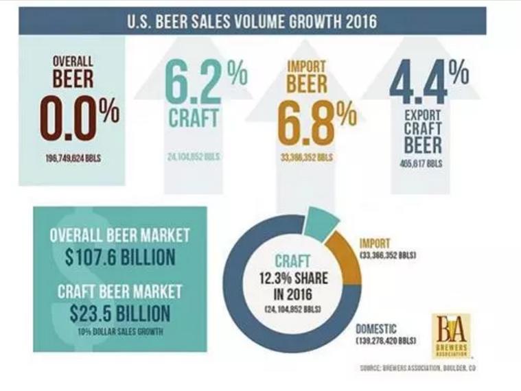 2018:精酿啤酒逆势增长