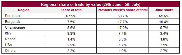 上周葡萄酒交易概况:所有Liv-ex指数全线上升