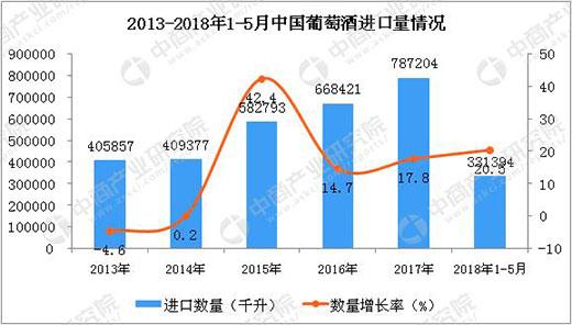 2018年1-5月中国葡萄酒进口量达到331394千升
