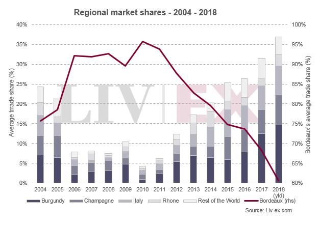 波尔多葡萄酒交易市场份额连续8年下跌