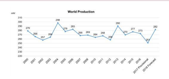 OIV预测2018年全球葡萄酒产量高达282亿升