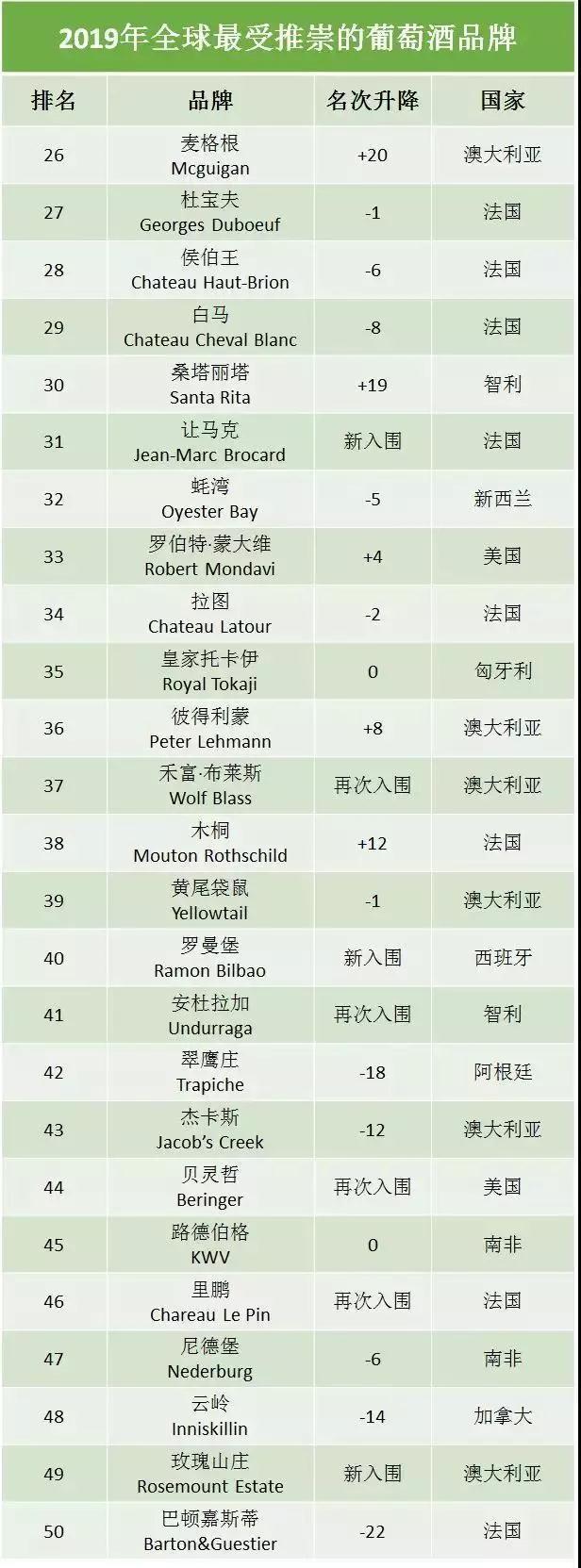 市场资讯 | 2019全球最受推崇50大葡萄酒品牌公布!