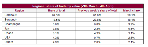 Liv-ex上周交易总结,波尔多交易价值份额上升3%