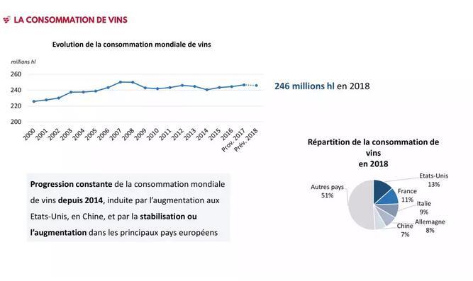 OIV2019葡萄酒贸易报告:中国去年销售18亿升同比下降6.6%