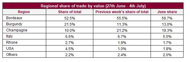 Liv-ex本周交易总结,勃艮第和美国酒区交易增加份额