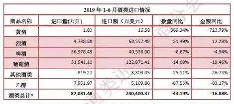 2019年上半年各酒类进口数据新鲜出炉
