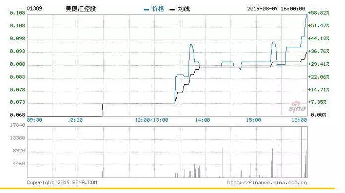 美捷汇控股以3211万元向独立第三者黎惠港收购葡萄酒库存