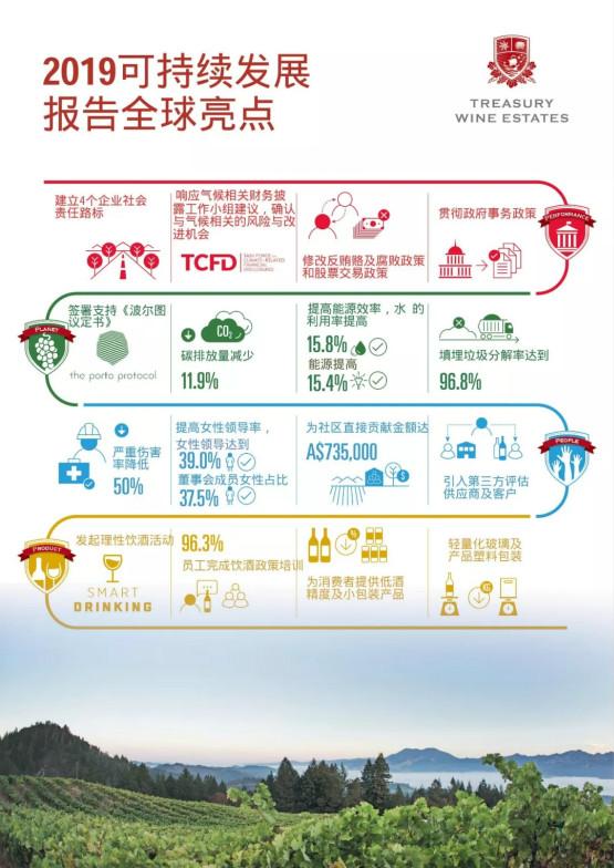 富邑葡萄酒集团发布2019年可持续发展报告