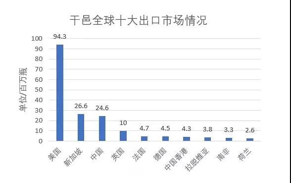 连续五年增长,中国成干邑第三大出口市场 |11.9-11 Interwine