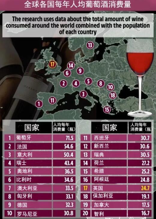 全球各国人均每年葡萄酒饮用量榜单出炉