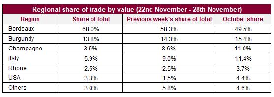 Liv-ex上周交易总结,波尔多交易份额高于10月份平均水平