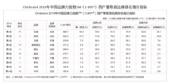 长城超越张裕,成为2019年国产葡萄酒品牌力指数第一名
