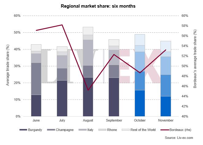 美国关税影响欧洲葡萄酒价格变化