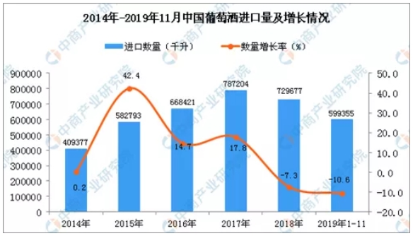 TOEwine发布:2020中国葡萄酒与烈酒市场7大趋势