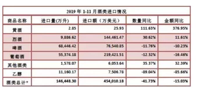 2019年1-11月酒类进口统计数据出炉