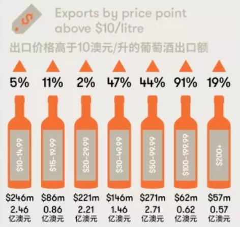 2019年澳洲葡萄酒出口报告新鲜出炉