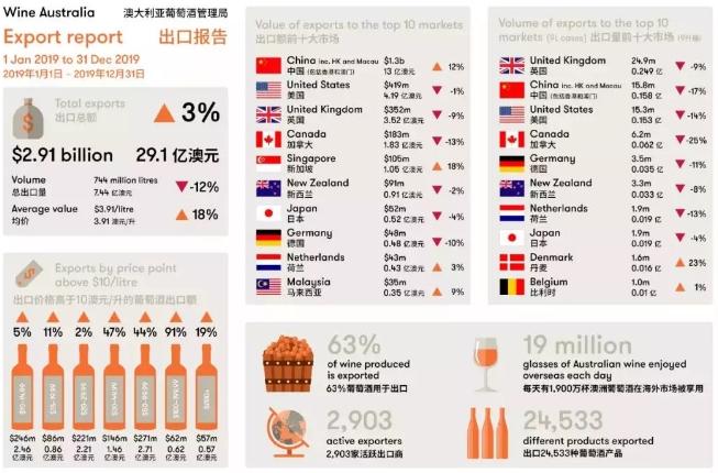澳洲、法国订单断崖式下滑,葡萄酒商:先想办法消化库存吧!| 微酿观察