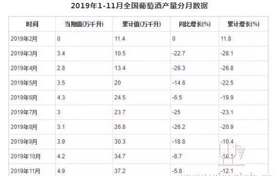 2019年1-11月全国葡萄酒产量数据报告