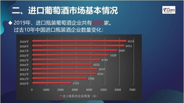 王旭伟:葡萄酒大盘增速10年最低,进口酒企业数量历史新高 | 微酿观察