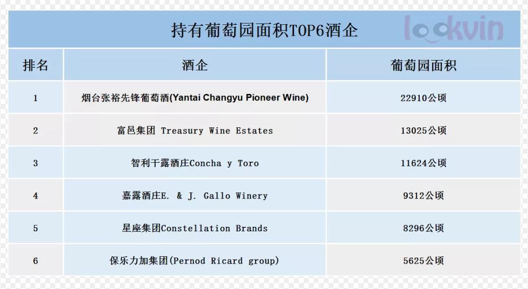 全球葡萄酒行业巨头实力榜新鲜出炉