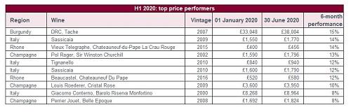 Liv-ex公布今年前6个月投资回报率最高精品葡萄酒榜单