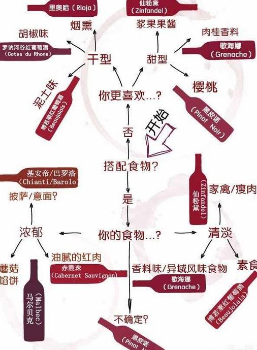 看完这张图,就知道怎么替自己选红葡萄酒