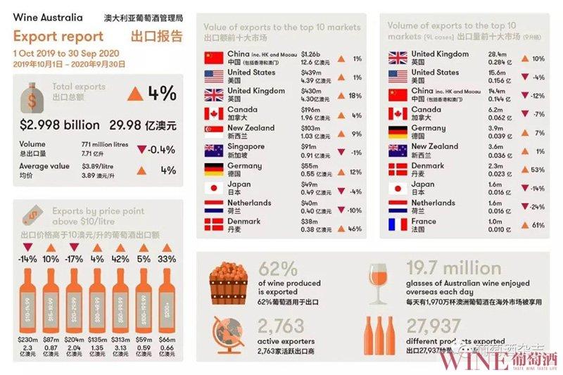 9月,澳大利亚对华出口葡萄酒销售额增长150%
