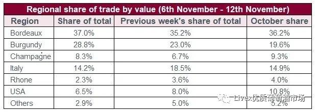 Liv-ex一周交易总结,出价和报价总值创历史新高