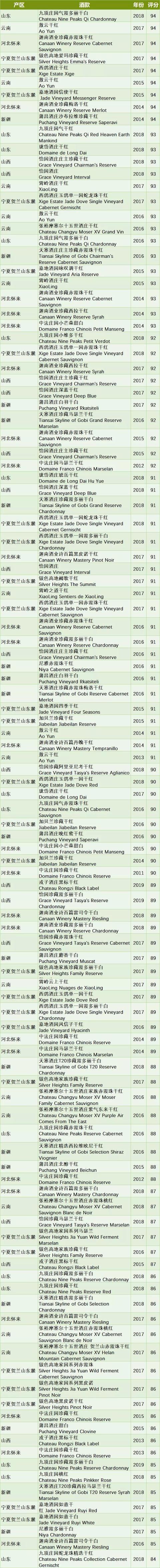 《葡萄酒倡导家》发布中国葡萄酒专题,112 款国产葡萄酒分数公布
