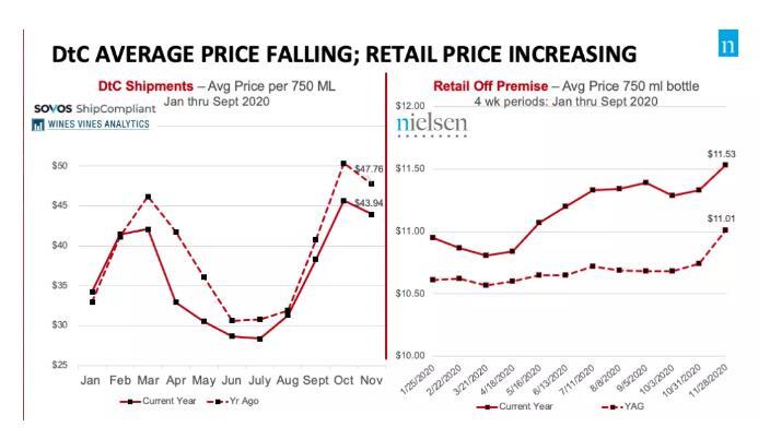 随着葡萄酒零售量不断上升,直销葡萄酒价格出现下降