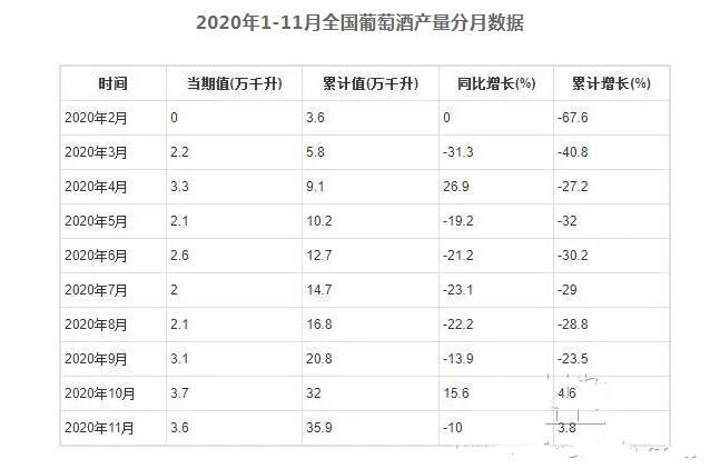 2020年1-11月全国葡萄酒产量统计出炉