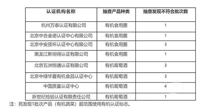 市监局撤销24张有机产品认证证书,涉及葡萄酒产品