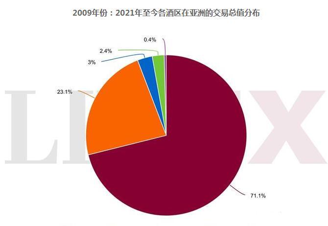牛年份葡萄酒在亚洲二手市场交易极具影响力