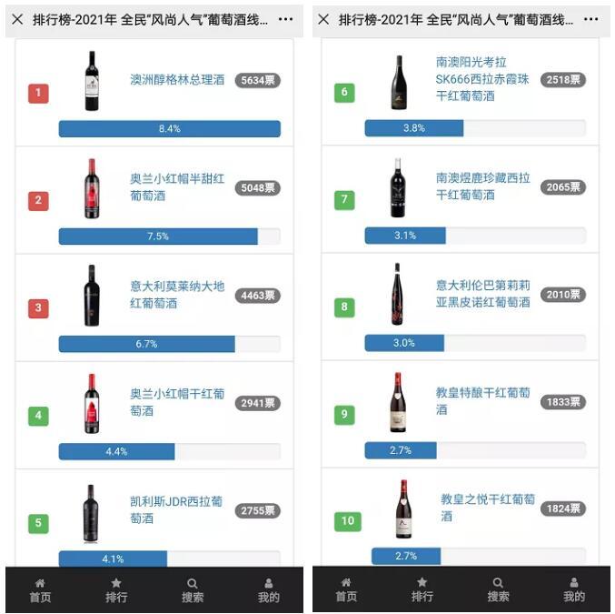 """【獲獎公示】見證""""醉人氣""""TOP時刻,獲獎酒款震撼公布!"""