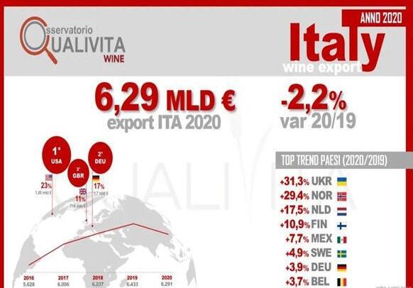 意大利国家统计局发布2020年全年意大利葡萄酒出口数据