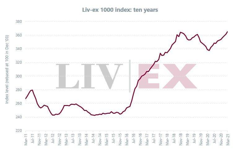 Liv-ex 3月份市场非常活跃
