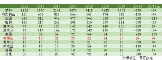 2020年中国市场进口葡萄酒前10大来源国数据公布