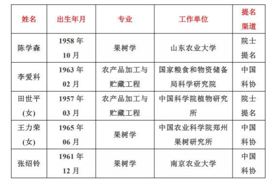 中国工程院2021年院士增选有效候选人名单公布