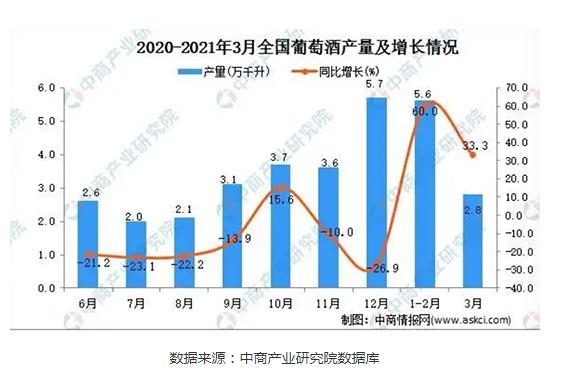 2021年3月全国葡萄酒产量达2.8万千升,同比增长33.3%