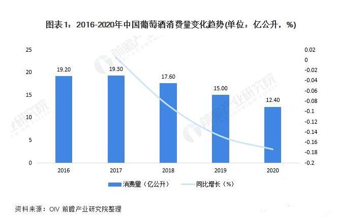 中国葡萄酒市场持续低迷,但消费趋势呈现一些亮点